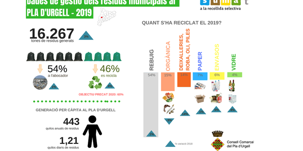 Augmenta el percentatge de recollida selectiva al Pla d'Urgell